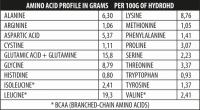 GN Hydro - HD 700 gr
